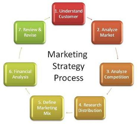 marketing the marketing process